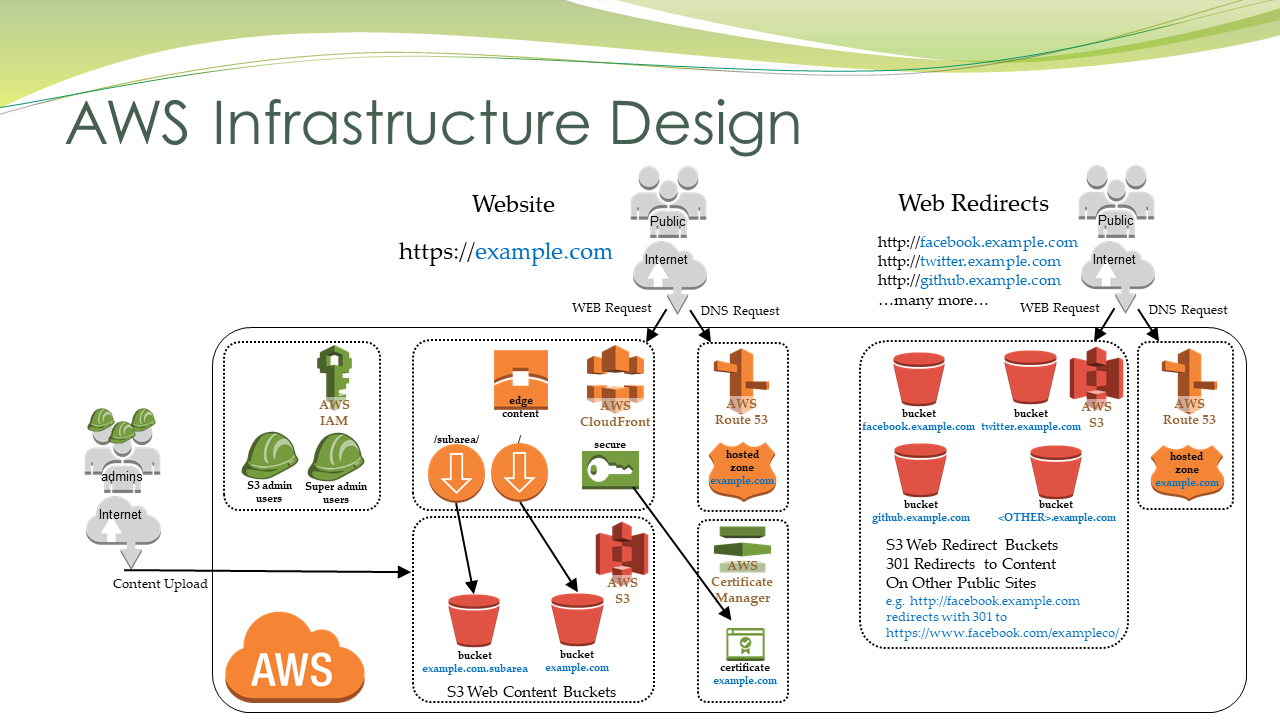 AWS Infrastructure Design
